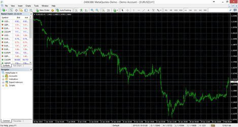 What is MetaTrader 4 (MT4)? Forex trading platform