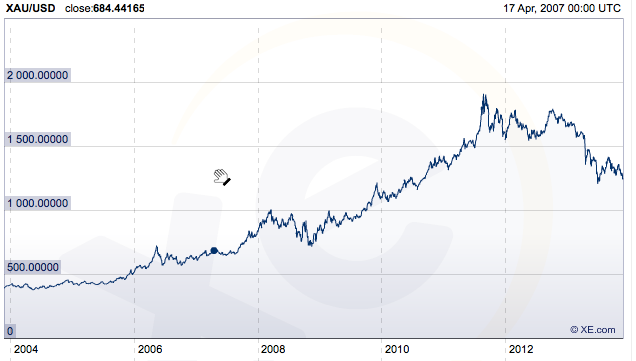 GOLD/DOLLAR CHART 10 YEAR VIEW