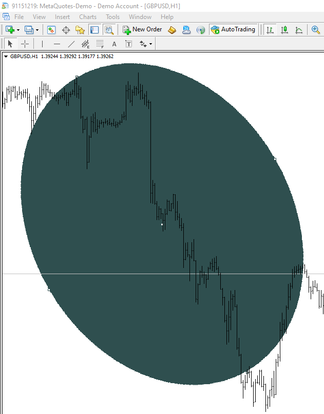 Deformed circle after zooming in the chart in MT4
